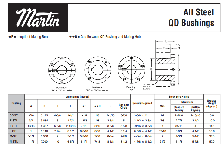 Download the QD Bushings Catalog